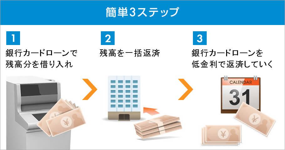簡単3ステップ